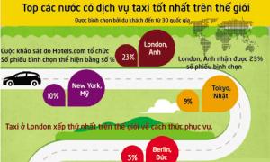Dịch vụ taxi ở London tốt nhất thế giới