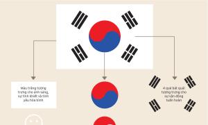 Ý nghĩa các chi tiết trong cờ Hàn Quốc